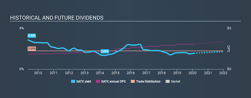 NYSE:GATX Historical Dividend Yield, January 31st 2020