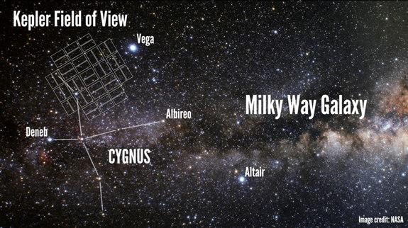 This image shows field of view of NASA's Kepler space telescope, which stared at a single region of stars in the in the constellation Cygnus, just above the plane of the Milky Way Galaxy.