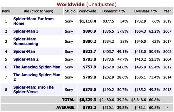 Box office returns for Spider-Man movies