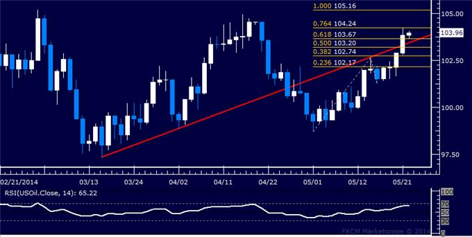 Dollar Pauses to Digest Breakout, SPX 500 Trying to Expose 1900 Anew