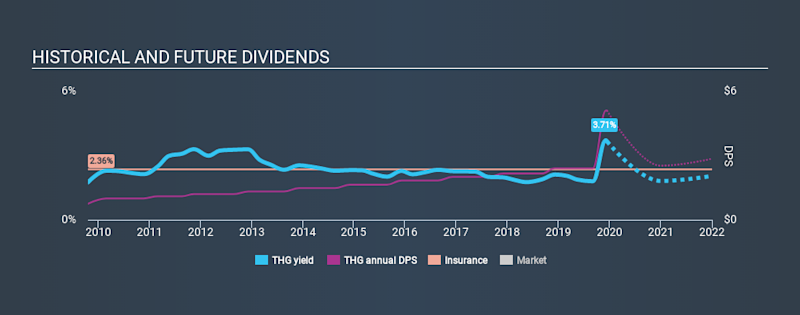NYSE:THG Historical Dividend Yield, December 13th 2019