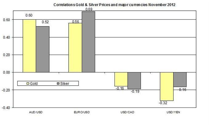 112012_Gold_and_Silver_Outlook__body_1120-1.jpg, Guest Commentary: Gold and Silver Outlook for 11.20.2012