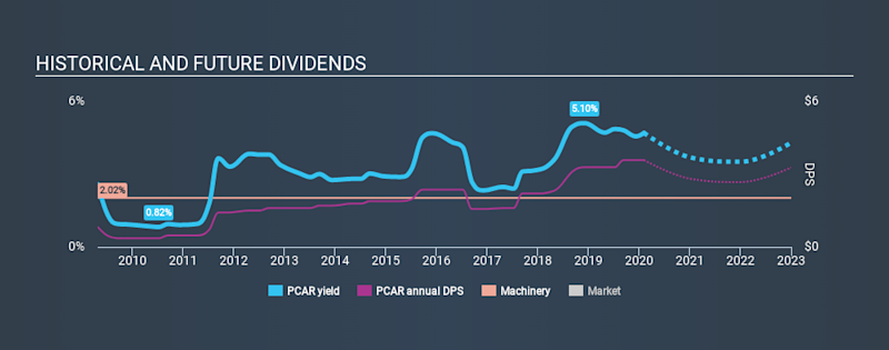 NasdaqGS:PCAR Historical Dividend Yield, February 5th 2020