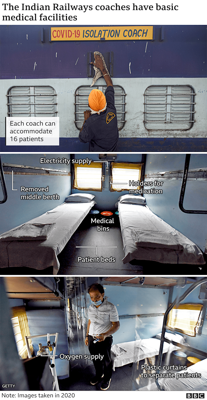 Annotated images of India's converted train carriages - being used as Covid isolation wards