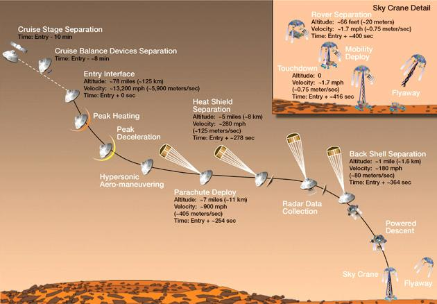 NASA rover Curiosity lands on Mars
