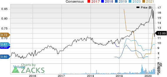 Algonquin Power & Utilities Corp. Price and Consensus