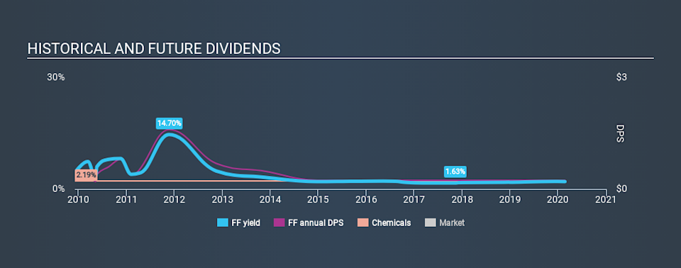 NYSE:FF Historical Dividend Yield, February 23rd 2020