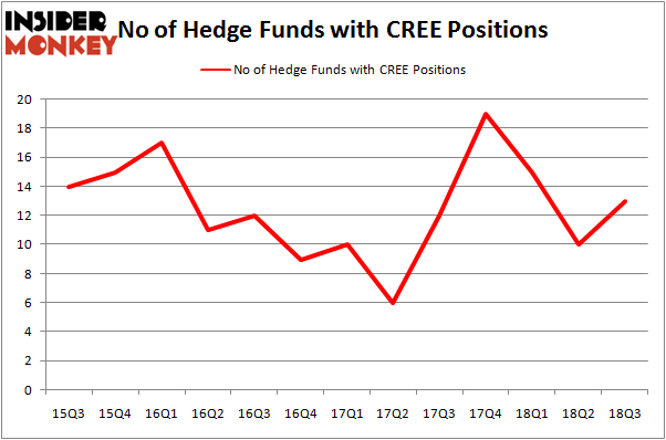 No of Hedge Funds CREE Positions