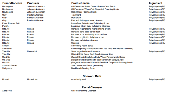 products with microbeads