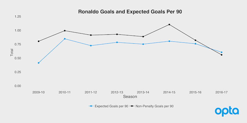 Ronaldo goals and expected