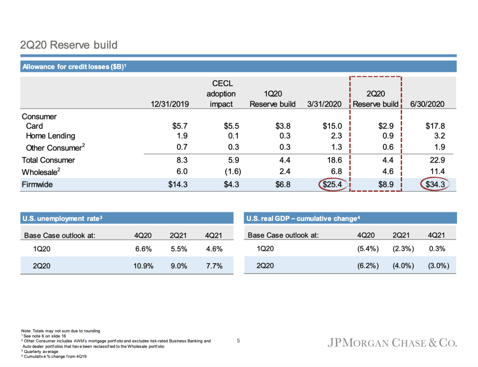 JPMorgan Chase increased its loan loss reserves to $8.9 billion during the second quarter.