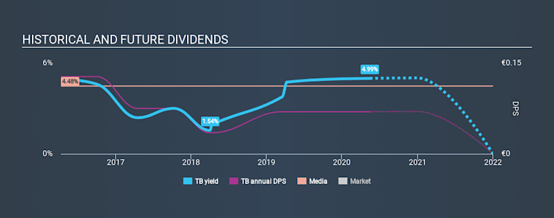 BIT:TB Historical Dividend Yield May 15th 2020