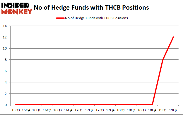 No of Hedge Funds with THCB Positions
