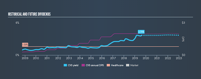 NYSE:CVS Historical Dividend Yield, August 7th 2019