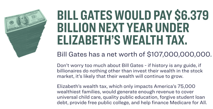 Bill Gates would have to pay $6.4 billion under the wealth tax. (Photo: screenshot/ElizabethWarren.com)