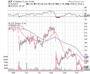 Jcp stock options