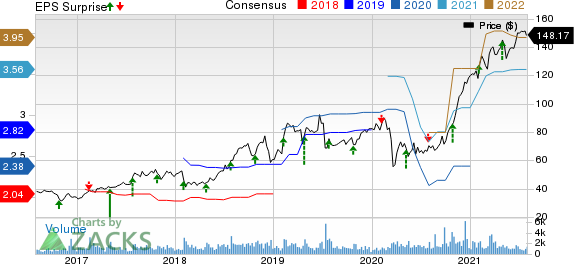 Omnicell, Inc. Price, Consensus and EPS Surprise