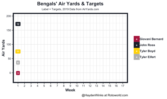 Bengals air yards and targets