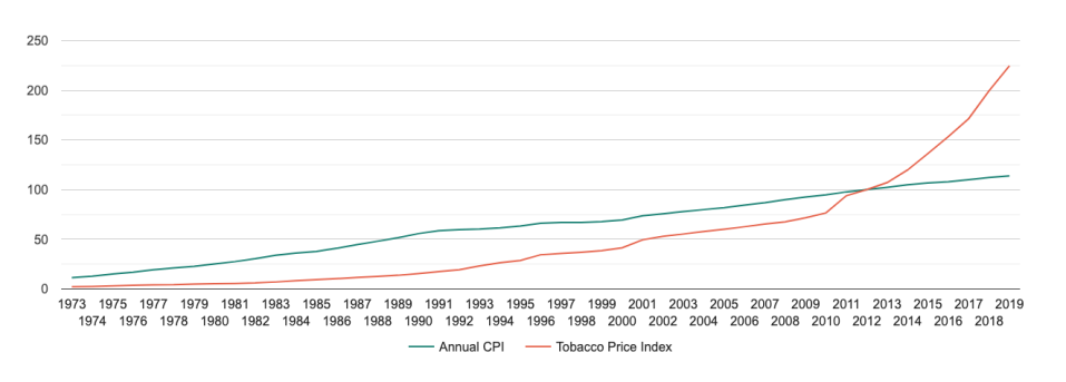 The Consumer Price Index, 1973–2019 (annual average index figure of all quarters): Cigarettes and Tobacco Sub-group of the Tobacco and Alcohol Sub-index of the CPI compared with overall index Australian Bureau of Statistics