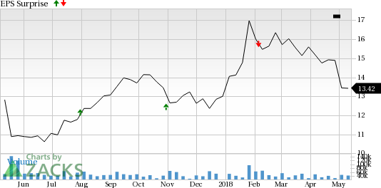 Itau Unibanco (ITUB) is seeing encouraging earnings estimate revision activity as of late and carries a favorable rank, positioning the company for a likely beat this season.