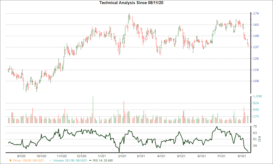 3-month RSI Chart for MTCH