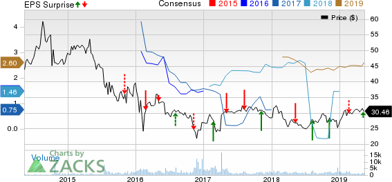 Sunoco LP Price, Consensus and EPS Surprise