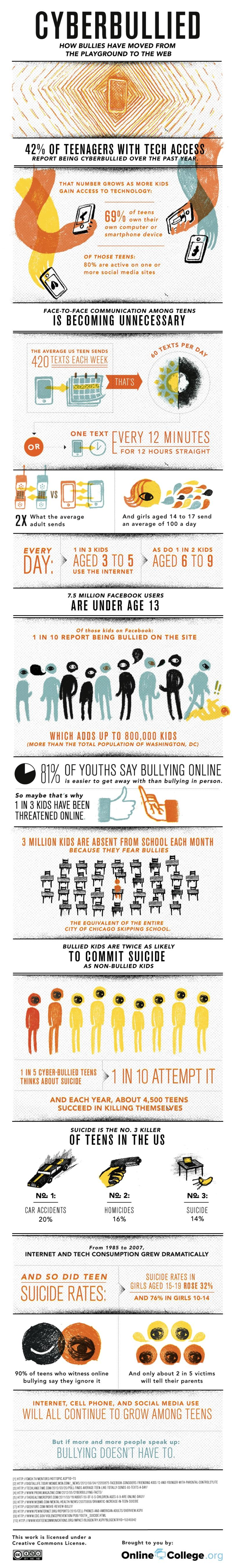 Cyberbullying: Scourge of the Internet [INFOGRAPHIC]