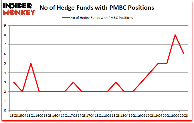 Is PMBC A Good Stock To Buy?