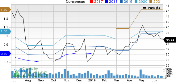 aace3ccb Why Twitter (TWTR) Could Be an Impressive Growth Stock