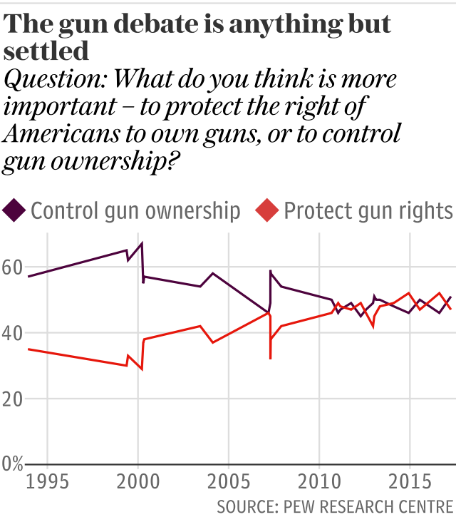 The gun debate is anything but settled