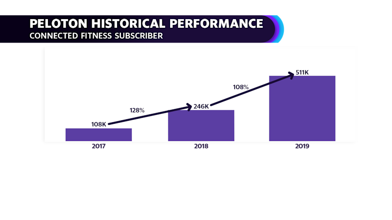 Peloton shares is subscriber growth over the course of 2017-2019 in its S-1 filing. (COURTESY: Yahoo Finance video)