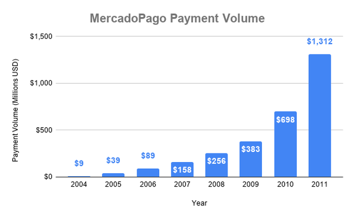 Chart of growth in payment volume of MercadoPago