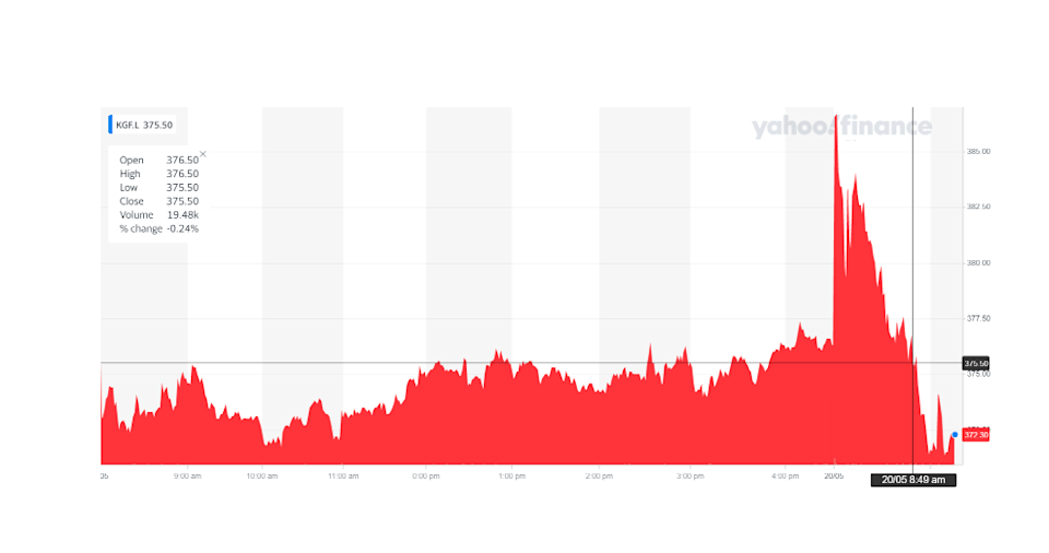 Kingfisher's stock was down on Thursday morning. Chart: Yahoo Finance