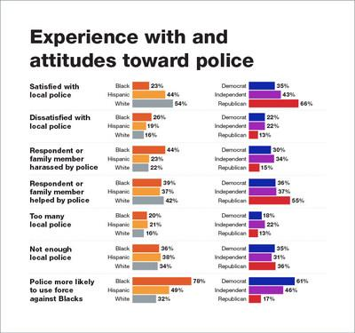 The Reconnect Research/Roanoke College Poll found large partisan and race differences in respondents' experience with and attitudes toward police.