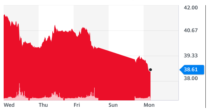 WTI crude oil prices tumbled more than 3% in early trading on Monday. Chart Yahoo Finance UK
