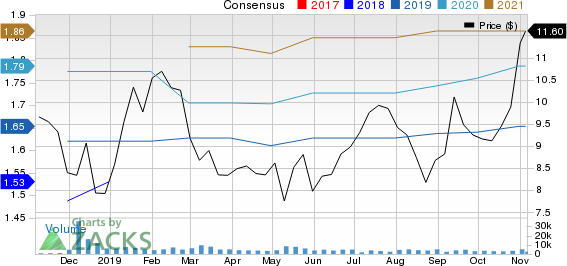 Newmark Group, Inc. Price and Consensus