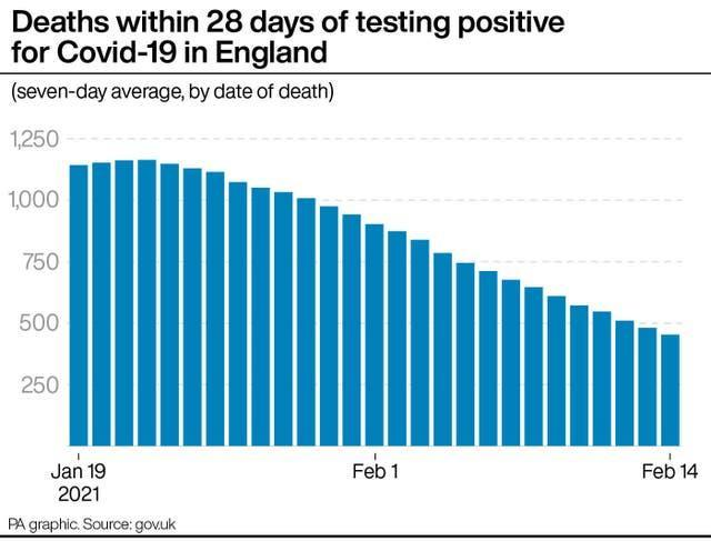 Deaths within 28 days of testing positive for Covid-19 in England