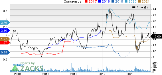 Gray Television, Inc. Price and Consensus