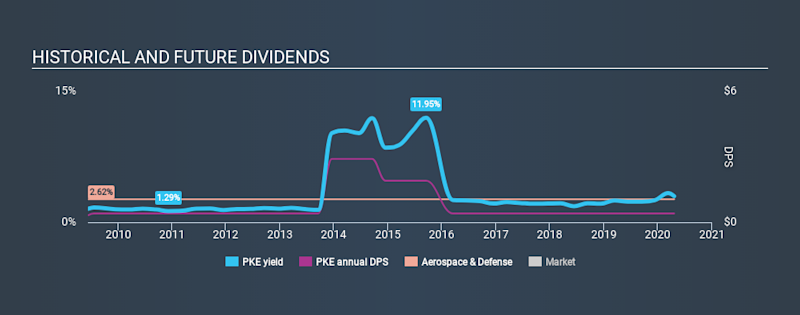 NYSE:PKE Historical Dividend Yield April 20th 2020