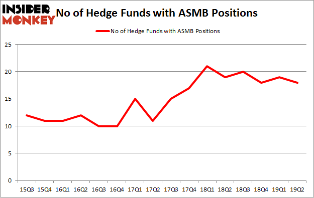 No of Hedge Funds with ASMB Positions