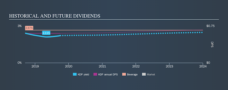 NYSE:KDP Historical Dividend Yield, September 28th 2019