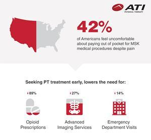 42% of Americans Feel Uncomfortable Paying Out-of-Pocket for Chronic Pain Treatment, ATI Physical Therapy National Survey Finds
