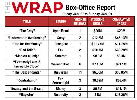 'The Grey' Wins Weekend Box Office With Surprising $20M