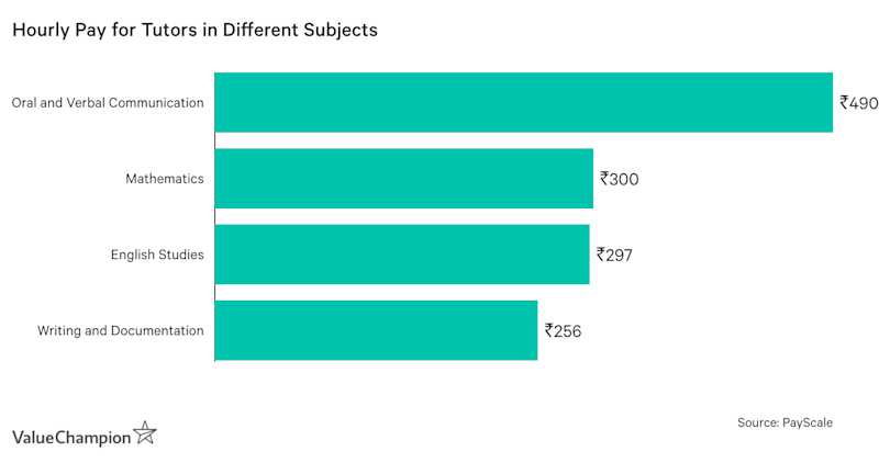 Graph showing Average Pay of Different Subjects for Tutors in India