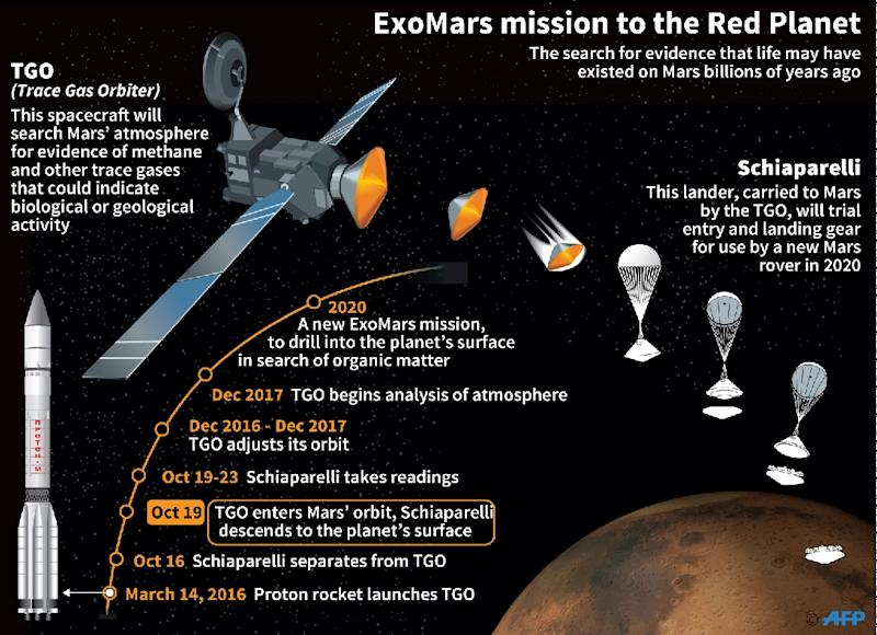 ExoMars mission to the Red Planet (AFP Photo/Paz Pizarro, Simon Malfatto, Laurence Saubadu)