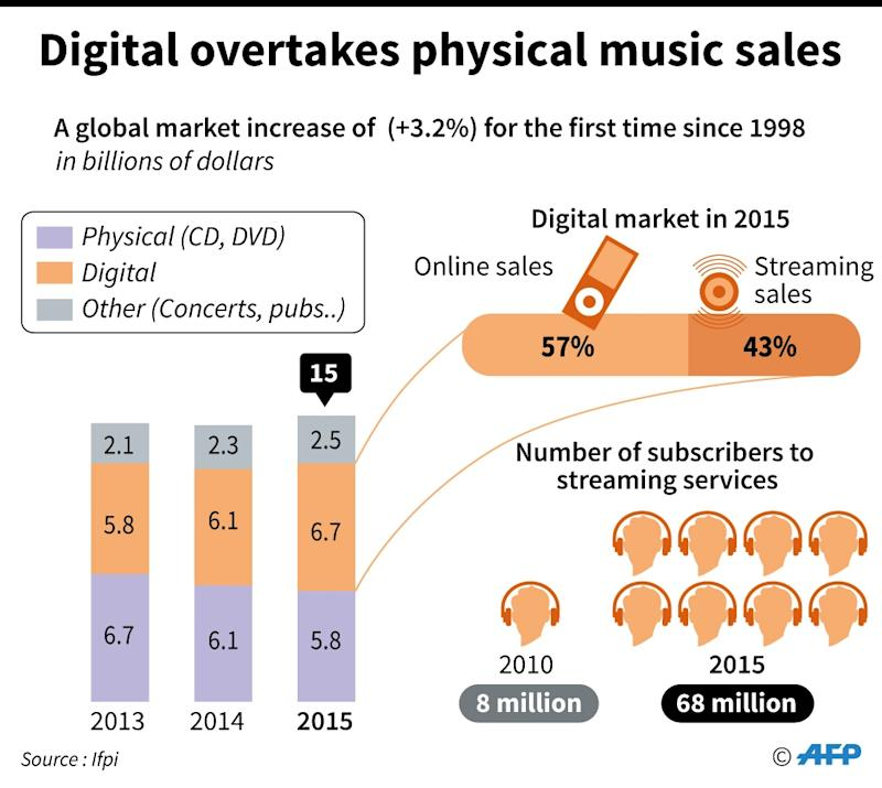 Streaming brings music industry first growth in nearly 20 for Best time of year for mattress sales