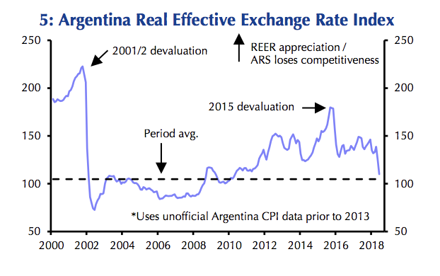 This chart from Capital Economics shows Argentina's real effective exchange rate has sunk to near its levels ahead of the 2001 recession.