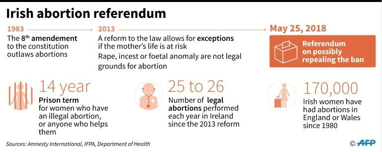 Key facts on Ireland's abortion law