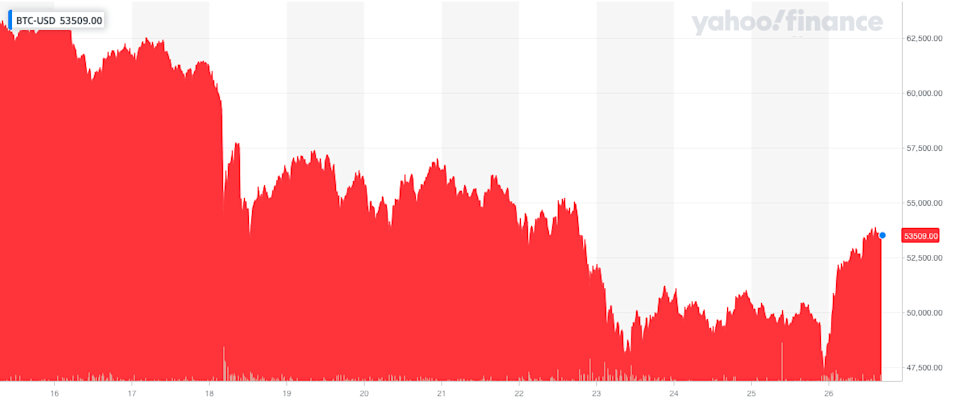 Bitcoin's fightback: The world's biggest cryptocurrency rallied on Monday. Photo: Yahoo Finance UK