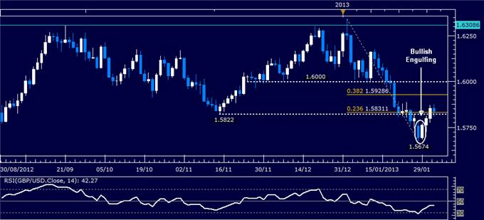 Forex_GBPUSD_Technical_Analysis_02.01.2013_body_Picture_1.png, GBP/USD Technical Analysis 02.01.2013